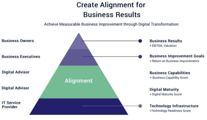 Create Alignment for Business Results