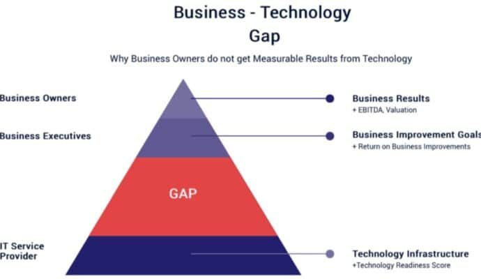 Business Technology Gap