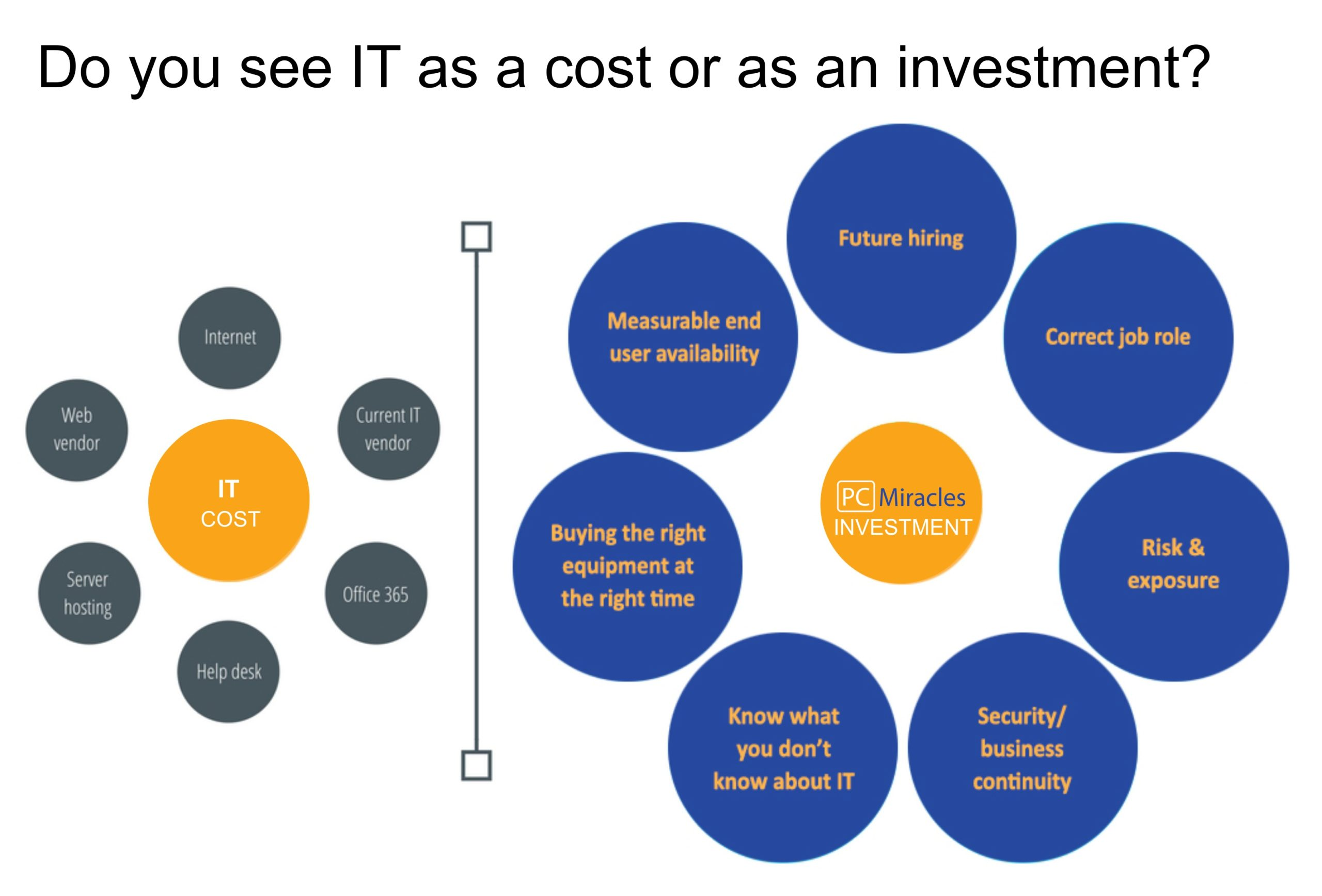 Cost-Perspective-scaled