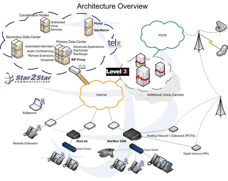 VoIP Phone Systems San Diego | Windward Technology